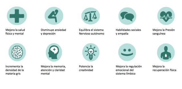 qué es el mindfulness y para qué sirve